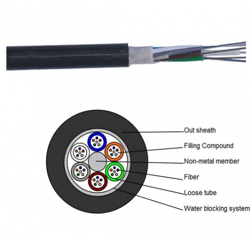 Outdoor fiber Cable Non-metallic Non-armored fiber optic Cable